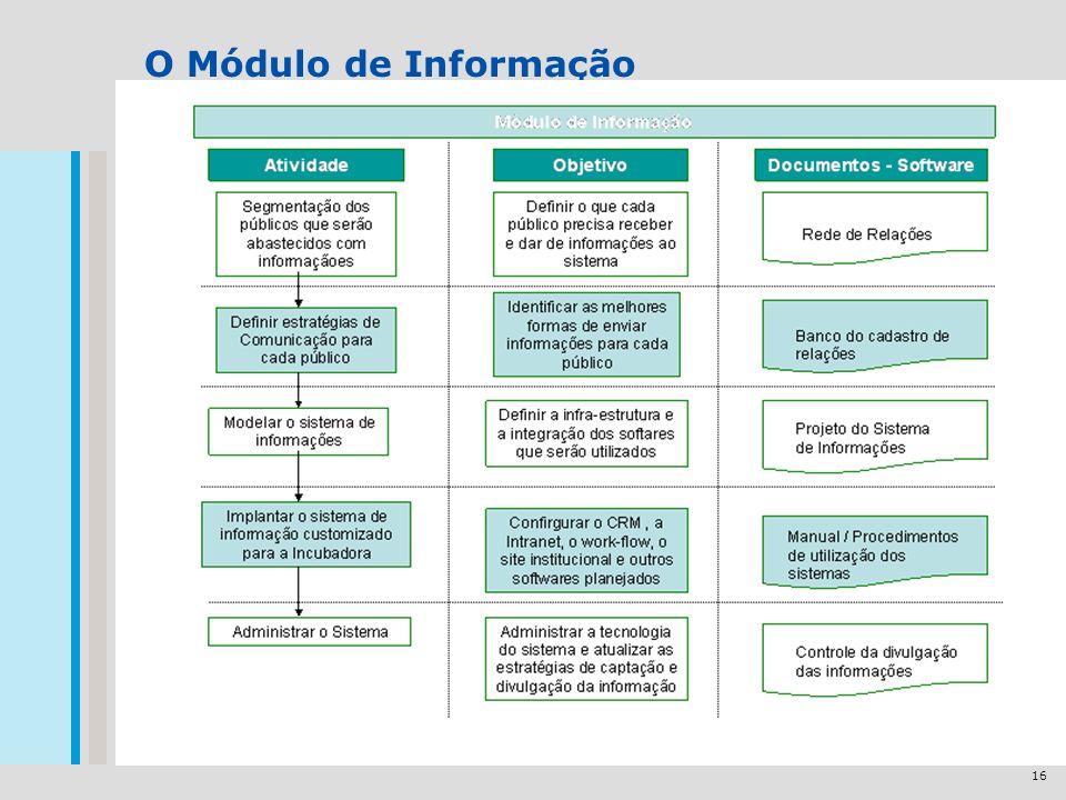16 O Módulo de Informação