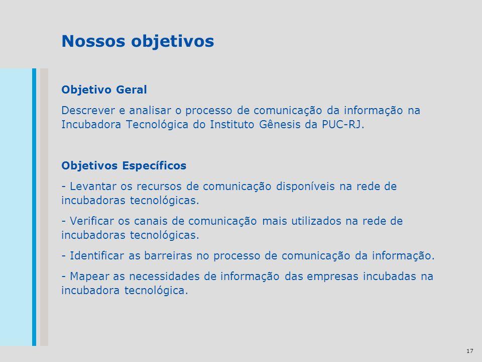 17 Nossos objetivos Objetivo Geral Descrever e analisar o processo de comunicação da informação na Incubadora Tecnológica do Instituto Gênesis da PUC-