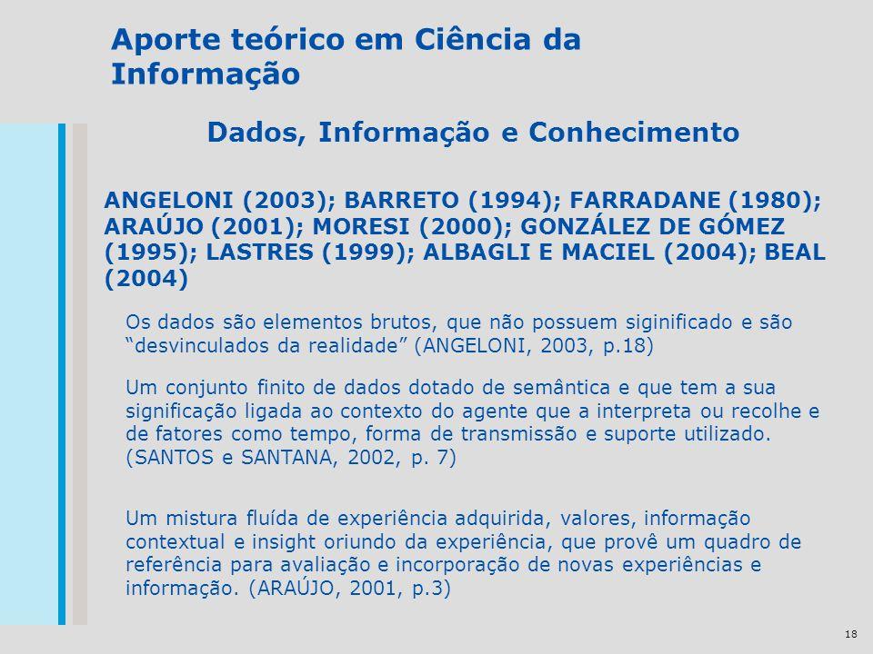 18 Aporte teórico em Ciência da Informação Dados, Informação e Conhecimento ANGELONI (2003); BARRETO (1994); FARRADANE (1980); ARAÚJO (2001); MORESI (2000); GONZÁLEZ DE GÓMEZ (1995); LASTRES (1999); ALBAGLI E MACIEL (2004); BEAL (2004) Os dados são elementos brutos, que não possuem siginificado e são desvinculados da realidade (ANGELONI, 2003, p.18) Um conjunto finito de dados dotado de semântica e que tem a sua significação ligada ao contexto do agente que a interpreta ou recolhe e de fatores como tempo, forma de transmissão e suporte utilizado.