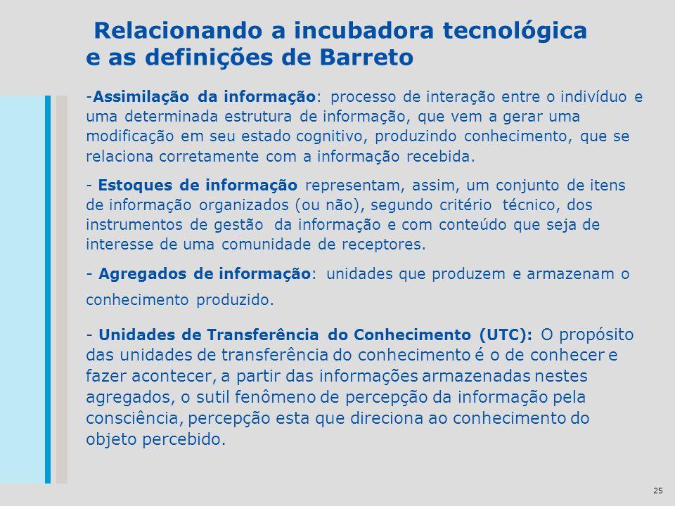 25 Relacionando a incubadora tecnológica e as definições de Barreto -Assimilação da informação: processo de interação entre o indivíduo e uma determin