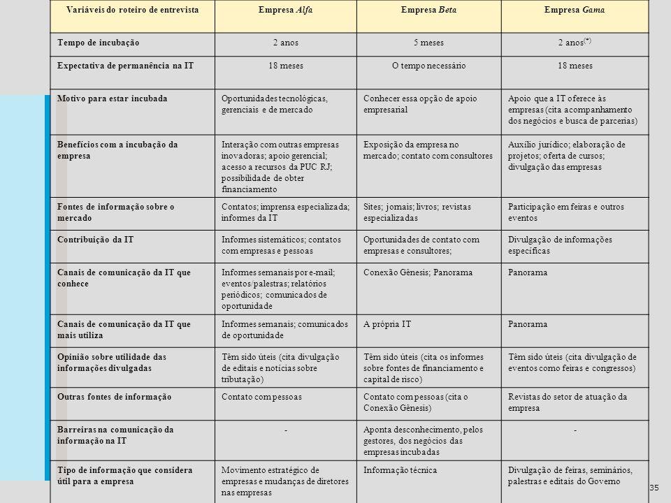 35 Variáveis do roteiro de entrevistaEmpresa AlfaEmpresa BetaEmpresa Gama Tempo de incubação2 anos5 meses2 anos (*) Expectativa de permanência na IT18