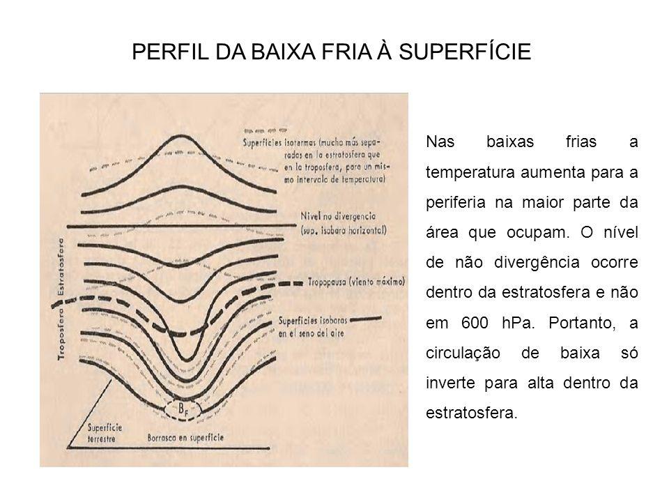 PERFIL DA BAIXA QUENTE À SUPERFÍCIE Nas baixas quentes a temperatura diminui para a periferia na maior parte da área que ocupam.