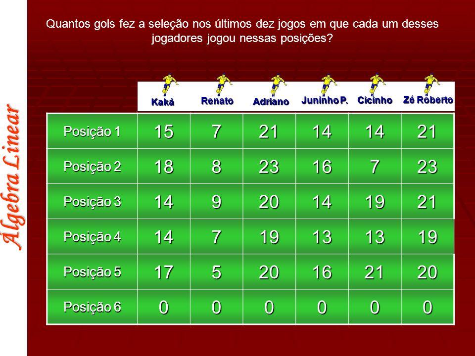 Álgebra Linear Kaká Renato Adriano Juninho P. Cicinho Zé Roberto Posição 1 15721141421 Posição 2 1882316723 Posição 3 14920141921 Posição 4 1471913131