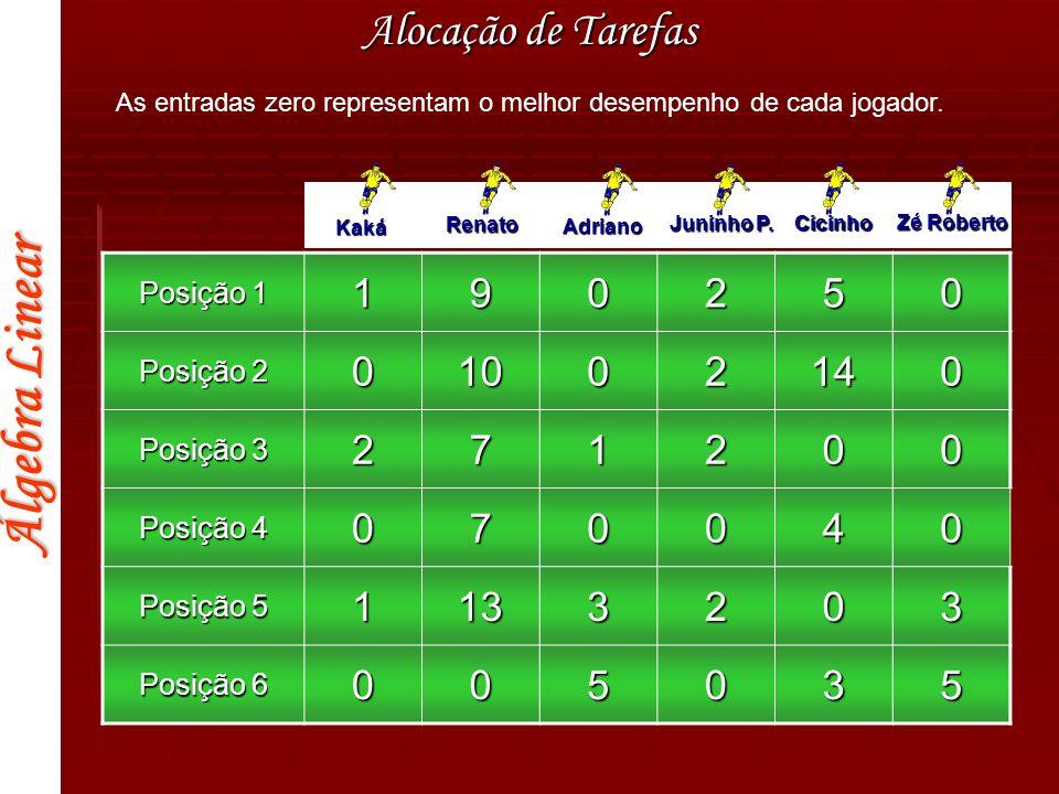 Álgebra Linear Alocação de Tarefas Kaká Renato Adriano Juninho P. Cicinho Zé Roberto Posição 1 190250 Posição 2 01002140 Posição 3 271200 Posição 4 07
