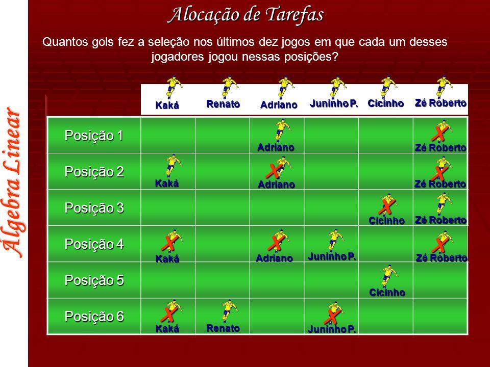 Álgebra Linear Posição 1 Posição 2 Posição 3 Posição 4 Posição 5 Posição 6 Alocação de Tarefas Kaká Renato Adriano Juninho P. Cicinho Zé Roberto Quant