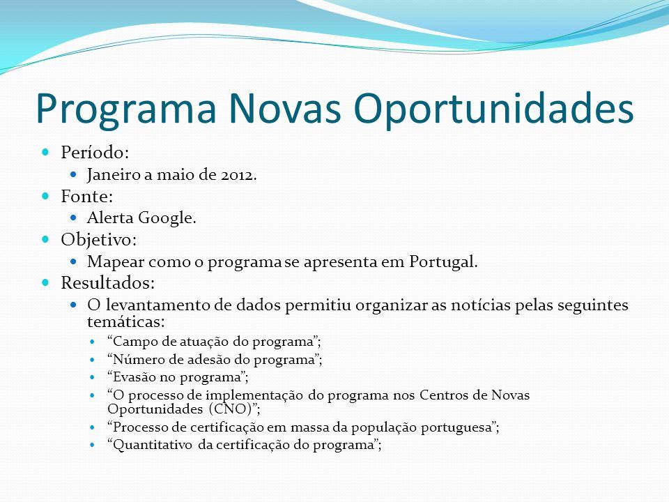 Programa Novas Oportunidades Período: Janeiro a maio de 2012.