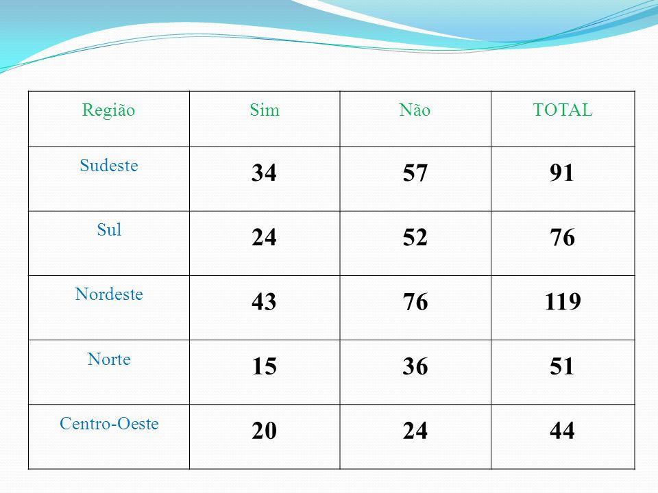 RegiãoSimNãoTOTAL Sudeste 345791 Sul 245276 Nordeste 4376119 Norte 153651 Centro-Oeste 202444