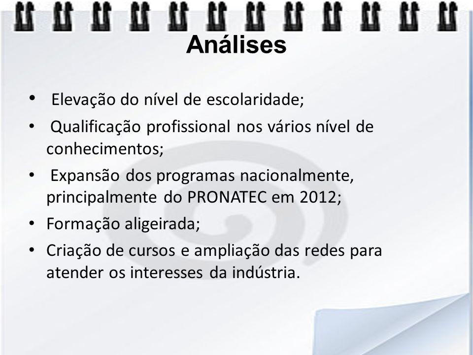 Análises Elevação do nível de escolaridade; Qualificação profissional nos vários nível de conhecimentos; Expansão dos programas nacionalmente, princip
