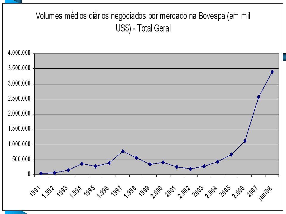 Volumes Médios Diários Negociados por Mercado em US$ 1.000