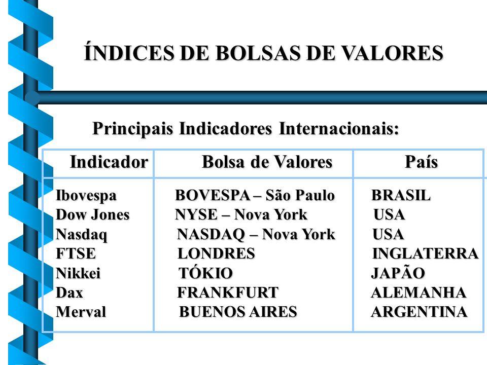 ÍNDICES DE BOLSAS DE VALORES Indicador Bolsa de Valores País Indicador Bolsa de Valores País Ibovespa BOVESPA – São Paulo BRASIL Dow Jones NYSE – Nova