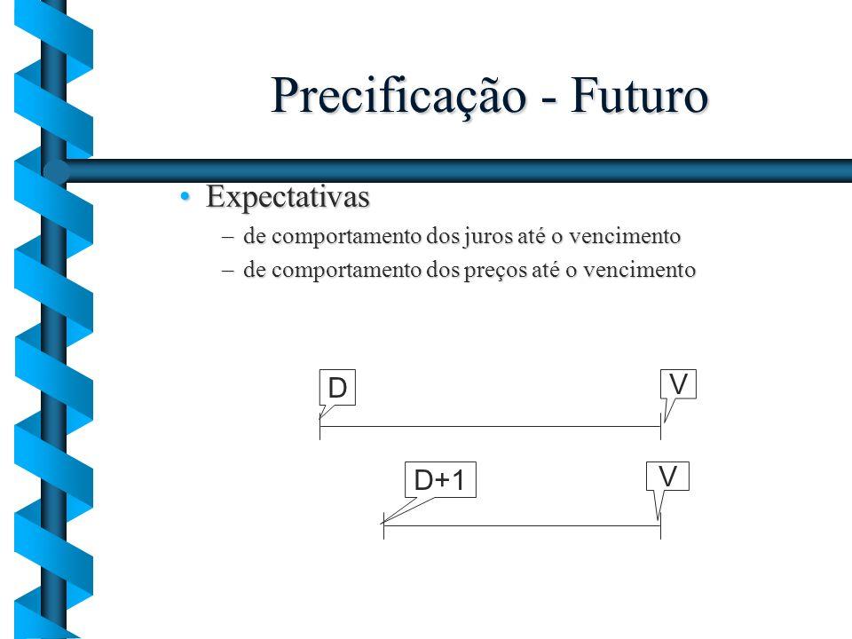 Precificação - Futuro ExpectativasExpectativas –de comportamento dos juros até o vencimento –de comportamento dos preços até o vencimento D V D+1 V
