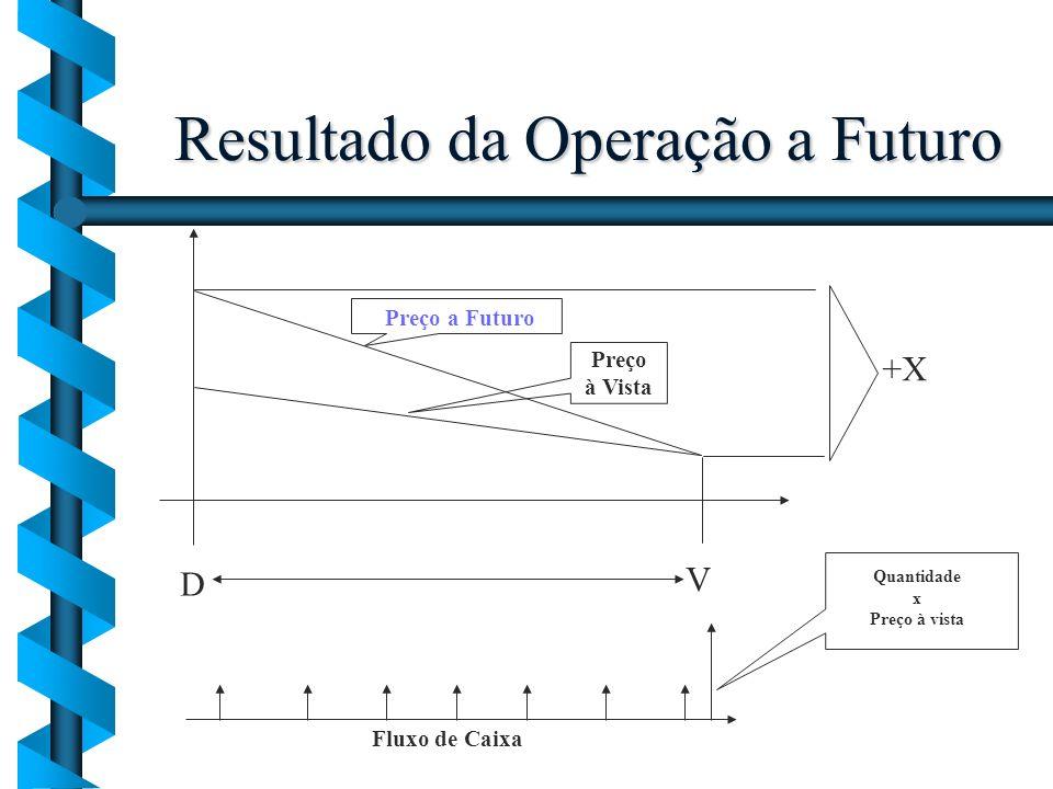 Resultado da Operação a Futuro D V Preço a Futuro Preço à Vista Fluxo de Caixa +X Quantidade x Preço à vista