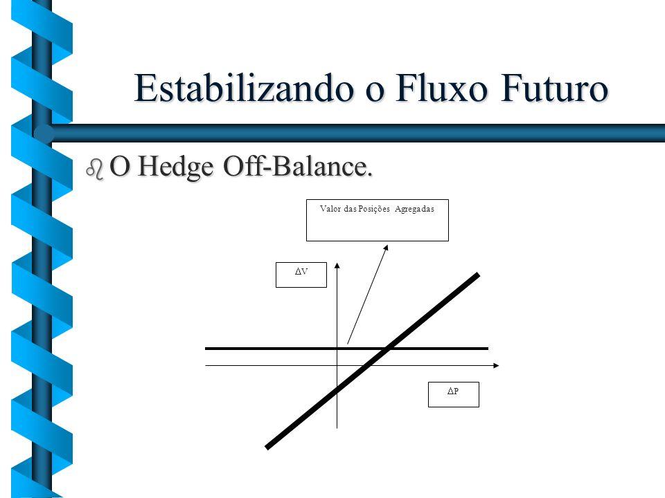 Estabilizando o Fluxo Futuro b O Hedge Off-Balance. V P Valor das Posições Agregadas