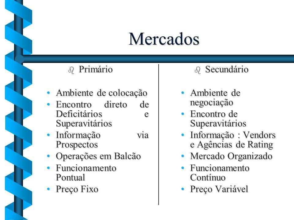 Mercados b Primário Ambiente de colocaçãoAmbiente de colocação Encontro direto de Deficitários e SuperavitáriosEncontro direto de Deficitários e Super