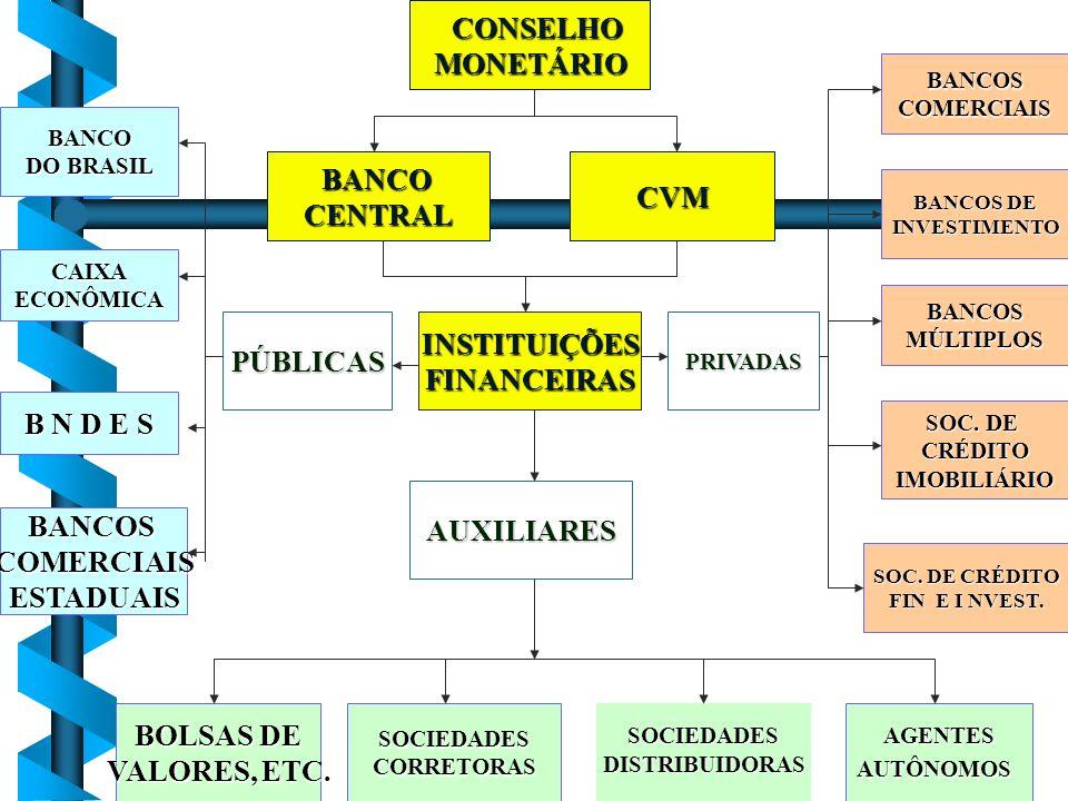 CONSELHO CONSELHOMONETÁRIO BANCOCENTRAL BANCO DO BRASIL INSTITUIÇÕESFINANCEIRASPÚBLICASPRIVADAS AUXILIARES BOLSAS DE VALORES, ETC. SOCIEDADESCORRETORA