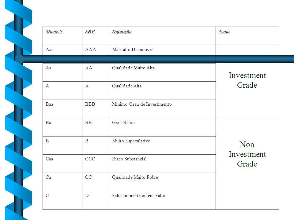 Moody'sS&PDefiniçãoNotas AaaAAAMais alto Disponível Investment Grade AaAAQualidade Muito Alta AAQualidade Alta BaaBBBMinimo Grau de Investimento BaBBG