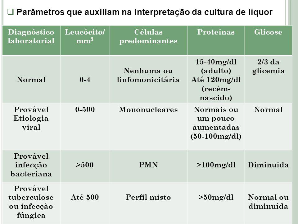 Parâmetros que auxiliam na interpretação da cultura de líquor Diagnóstico laboratorial Leucócito/ mm 3 Células predominantes ProteínasGlicose Normal0-