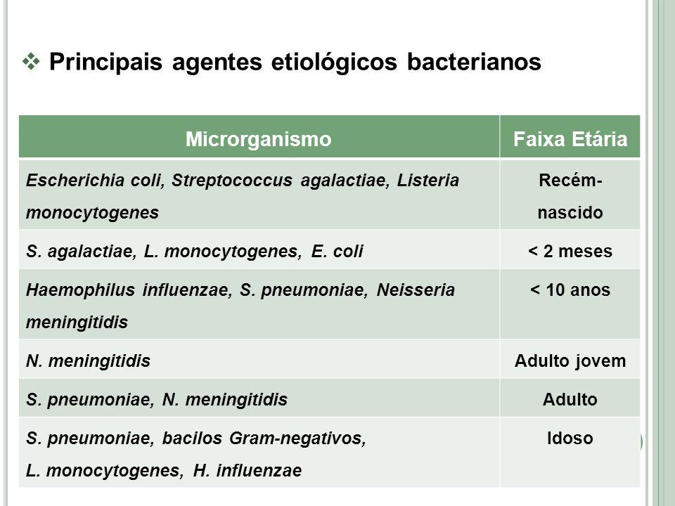 Principais agentes etiológicos bacterianos MicrorganismoFaixa Etária Escherichia coli, Streptococcus agalactiae, Listeria monocytogenes Recém- nascido