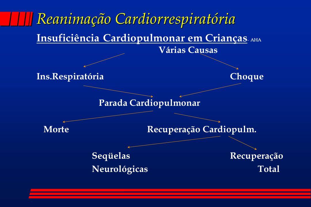 Reanimação Cardiorrespiratória Avaliação CP rápida : Condições - AHA l Ritmo Respiratório 60 cpm l Ritmo Cardíaco até 5 anos : 180 ou 80 bpm acima de 5 anos : 160 bpm l Insuficiência Respiratória l Trauma l Queimadura l Cianose l Inabilidade no reconhecimento dos pais l Crise convulsiva l Admissão em UTI