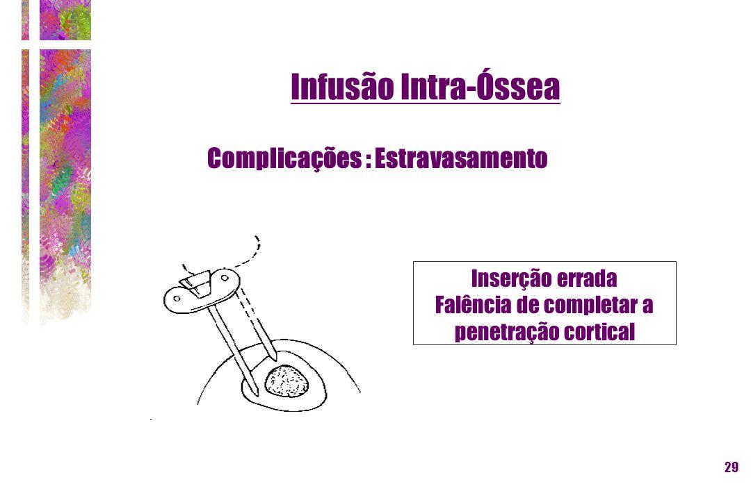29 Inserção errada Falência de completar a penetração cortical Complicações : Estravasamento Infusão Intra-Óssea