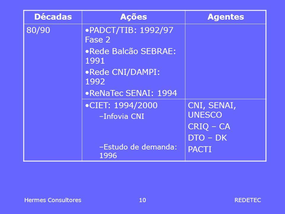 Hermes Consultores10REDETEC DécadasAçõesAgentes 80/90PADCT/TIB: 1992/97 Fase 2 Rede Balcão SEBRAE: 1991 Rede CNI/DAMPI: 1992 ReNaTec SENAI: 1994 CIET: