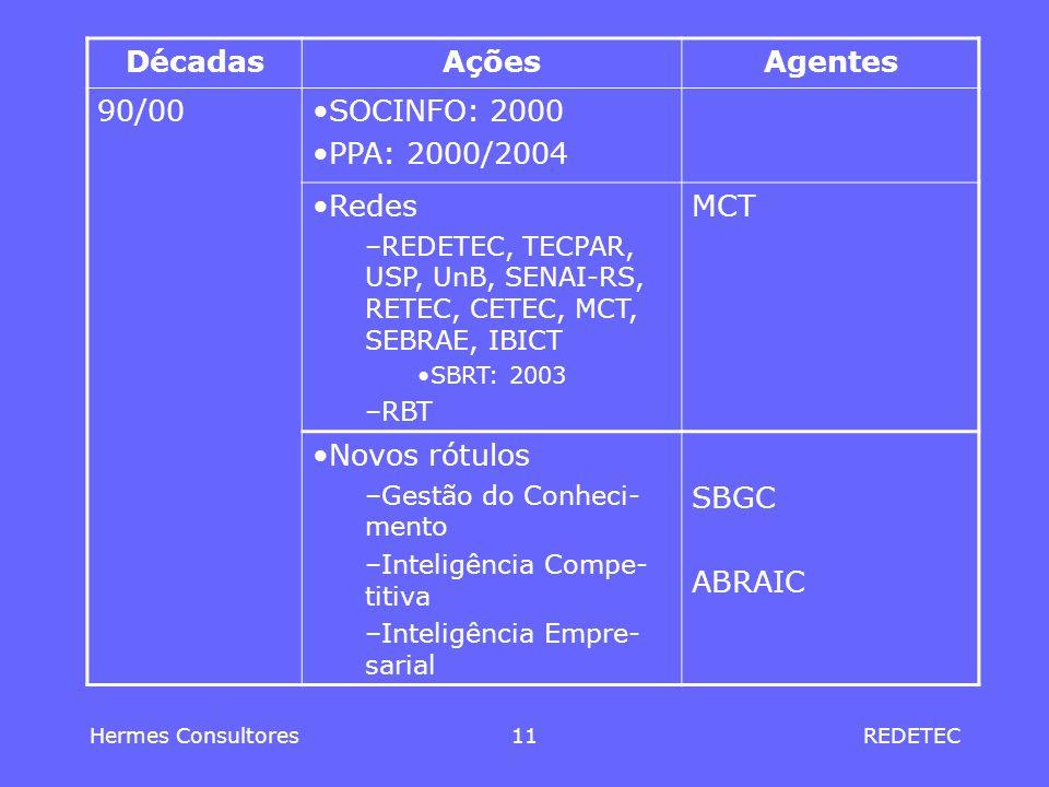 Hermes Consultores11REDETEC DécadasAçõesAgentes 90/00SOCINFO: 2000 PPA: 2000/2004 Redes –REDETEC, TECPAR, USP, UnB, SENAI-RS, RETEC, CETEC, MCT, SEBRA