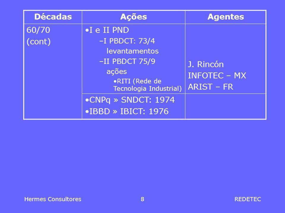 Hermes Consultores9REDETEC DécadasAçõesAgentes 80III PND –III PBDCT: 1980/85 Ação programada em ICT: 1984 INPI: Banco de Patentes e convênio IBICT INMETRO: normas RITLA: 1980OEA, INPI PADCT/TIB: 1984/1991 Fase 1 –Rede de Núcleos IT NBs, NSs e NRs PNUD TIPS: 1988PNUD/DEVNET