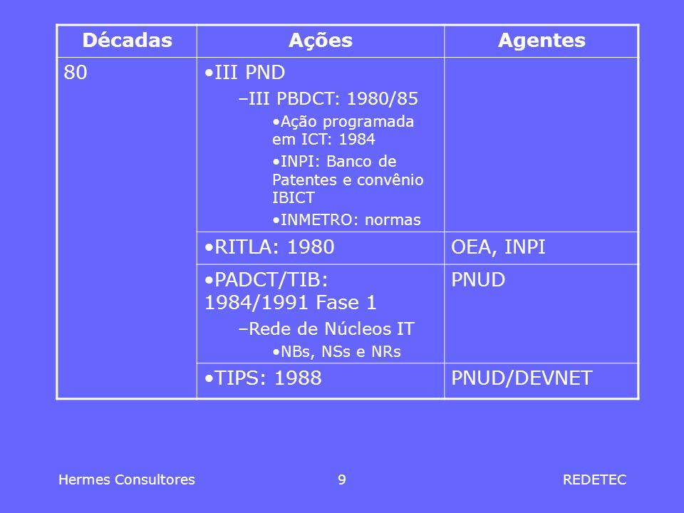 Hermes Consultores9REDETEC DécadasAçõesAgentes 80III PND –III PBDCT: 1980/85 Ação programada em ICT: 1984 INPI: Banco de Patentes e convênio IBICT INM
