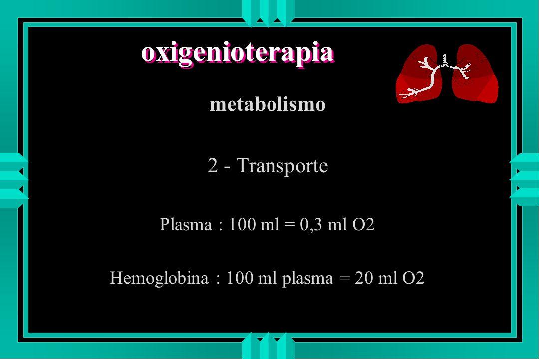 oxigenioterapia metabolismo 2 - Transporte Plasma : 100 ml = 0,3 ml O2 Hemoglobina : 100 ml plasma = 20 ml O2