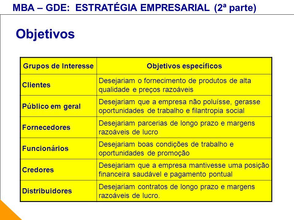 MBA – GDE: ESTRATÉGIA EMPRESARIAL (2ª parte) Objetivos Grupos de InteresseObjetivos específicos Clientes Desejariam o fornecimento de produtos de alta