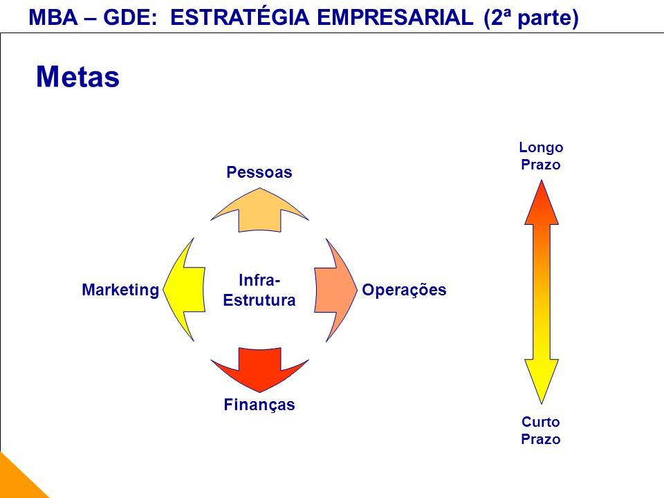 MBA – GDE: ESTRATÉGIA EMPRESARIAL (2ª parte) Metas Finanças Operações Pessoas Marketing Infra- Estrutura Longo Prazo Curto Prazo