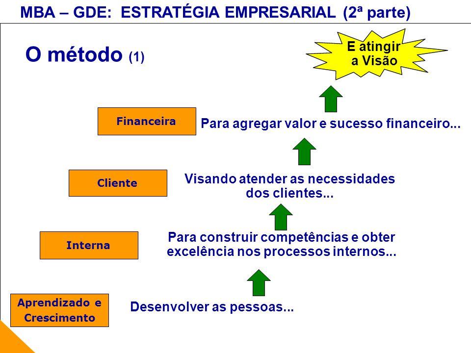 MBA – GDE: ESTRATÉGIA EMPRESARIAL (2ª parte) O método (1) E atingir a Visão Desenvolver as pessoas... Para construir competências e obter excelência n