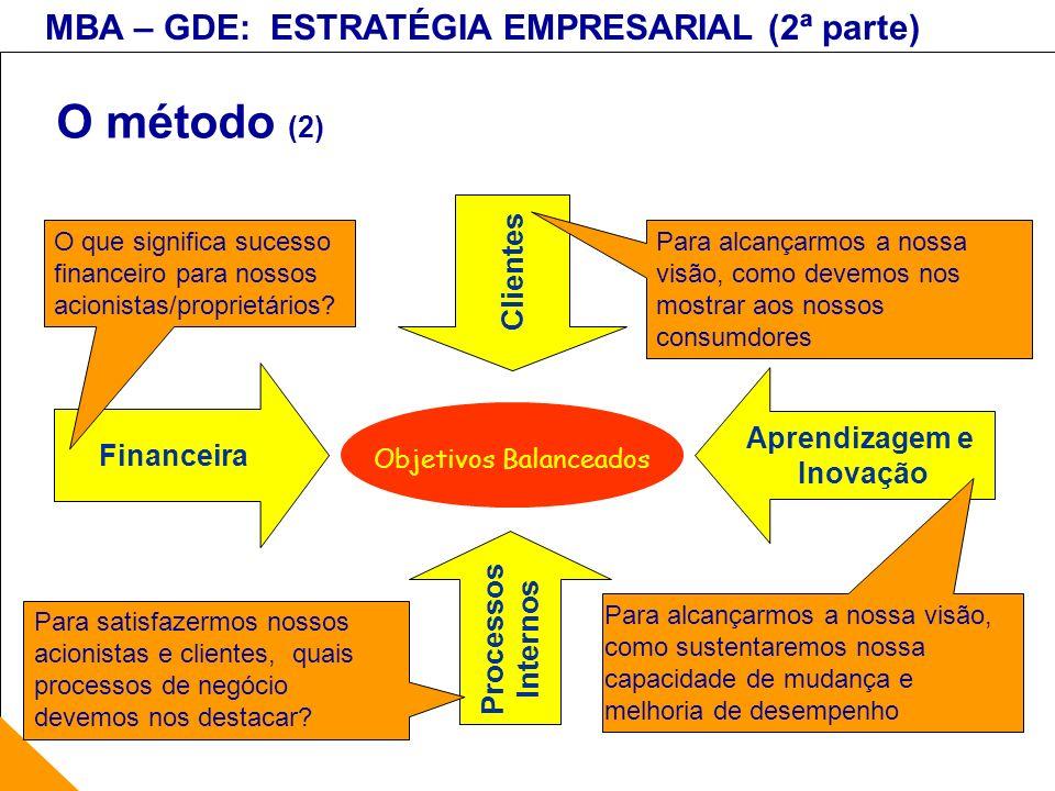 MBA – GDE: ESTRATÉGIA EMPRESARIAL (2ª parte) O método (2) Objetivos Balanceados Clientes Processos Internos Financeira Aprendizagem e Inovação O que s