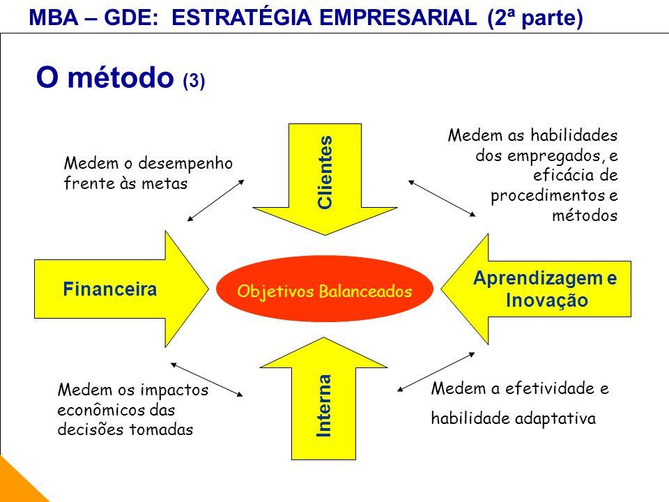 MBA – GDE: ESTRATÉGIA EMPRESARIAL (2ª parte) O método (3) Objetivos Balanceados Clientes Interna Financeira Medem o desempenho frente às metas Medem o