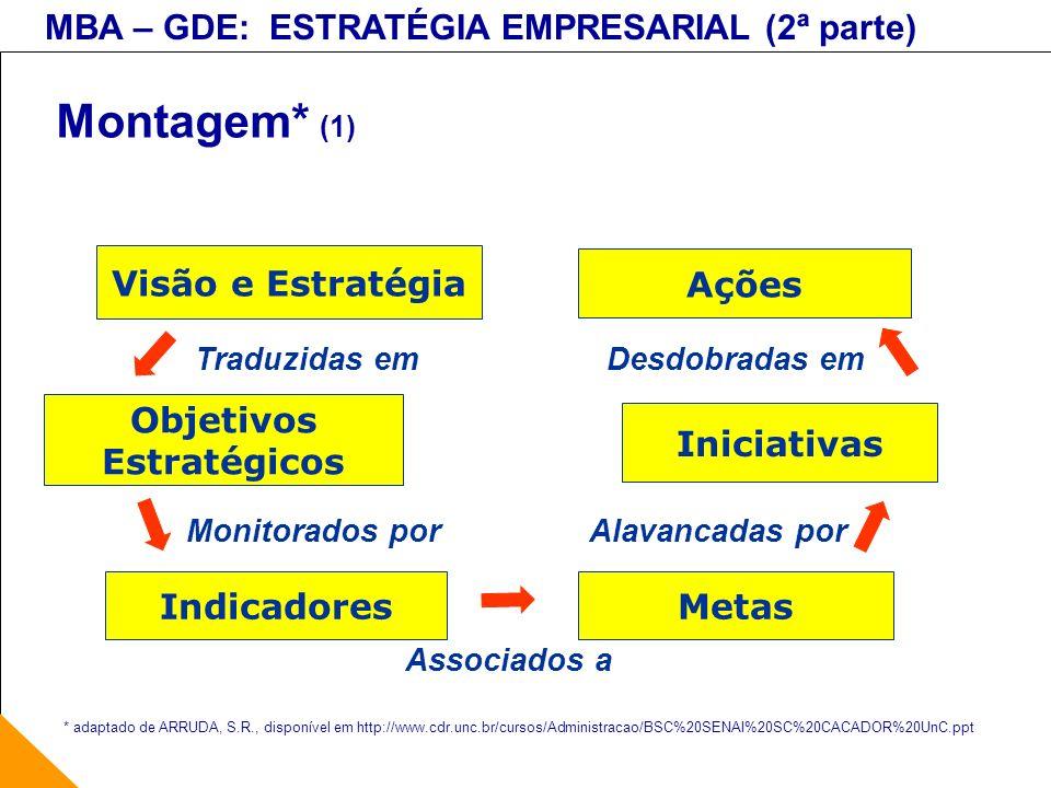 MBA – GDE: ESTRATÉGIA EMPRESARIAL (2ª parte) Montagem* (1) Visão e Estratégia Indicadores Monitorados por Objetivos Estratégicos Traduzidas em Metas A