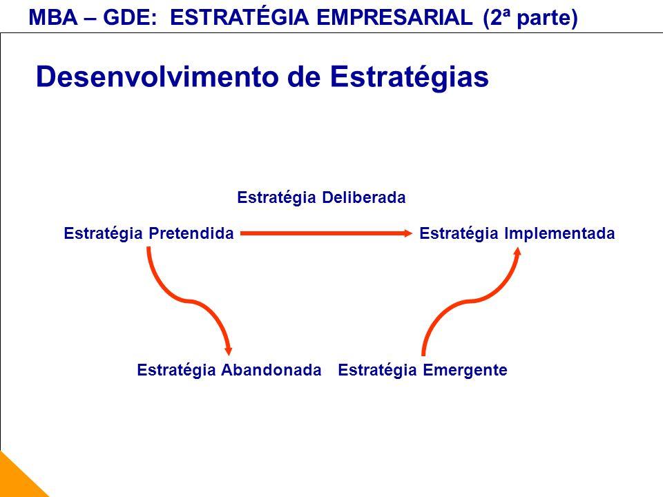 MBA – GDE: ESTRATÉGIA EMPRESARIAL (2ª parte) Desenvolvimento de Estratégias Estratégia PretendidaEstratégia Implementada Estratégia AbandonadaEstratég