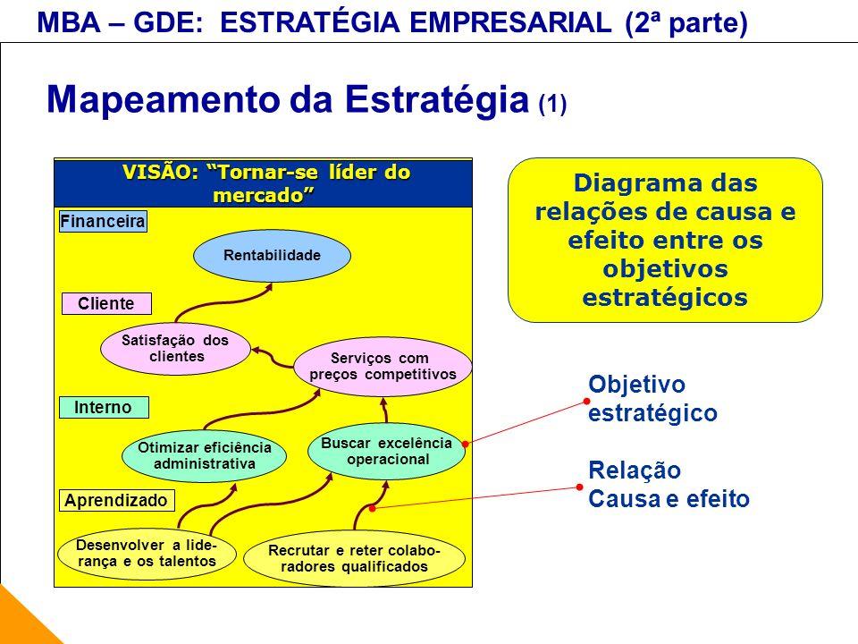 MBA – GDE: ESTRATÉGIA EMPRESARIAL (2ª parte) Mapeamento da Estratégia (1) VISÃO: Tornar-se líder do mercado VISÃO: Tornar-se líder do mercado Financei