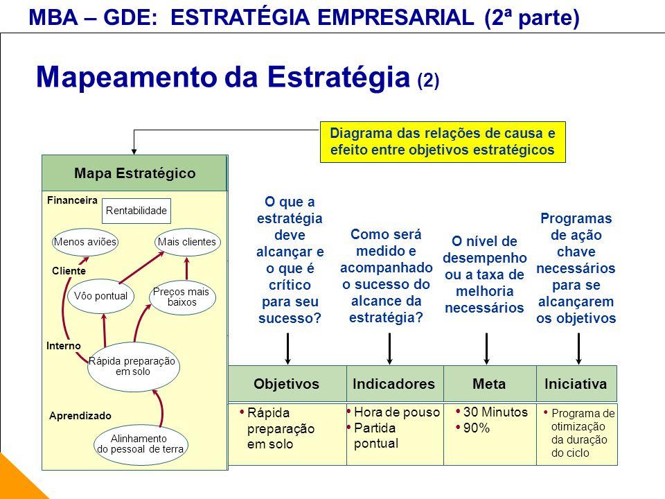 MBA – GDE: ESTRATÉGIA EMPRESARIAL (2ª parte) Mapeamento da Estratégia (2) Meta 30 Minutos 90% O nível de desempenho ou a taxa de melhoria necessários