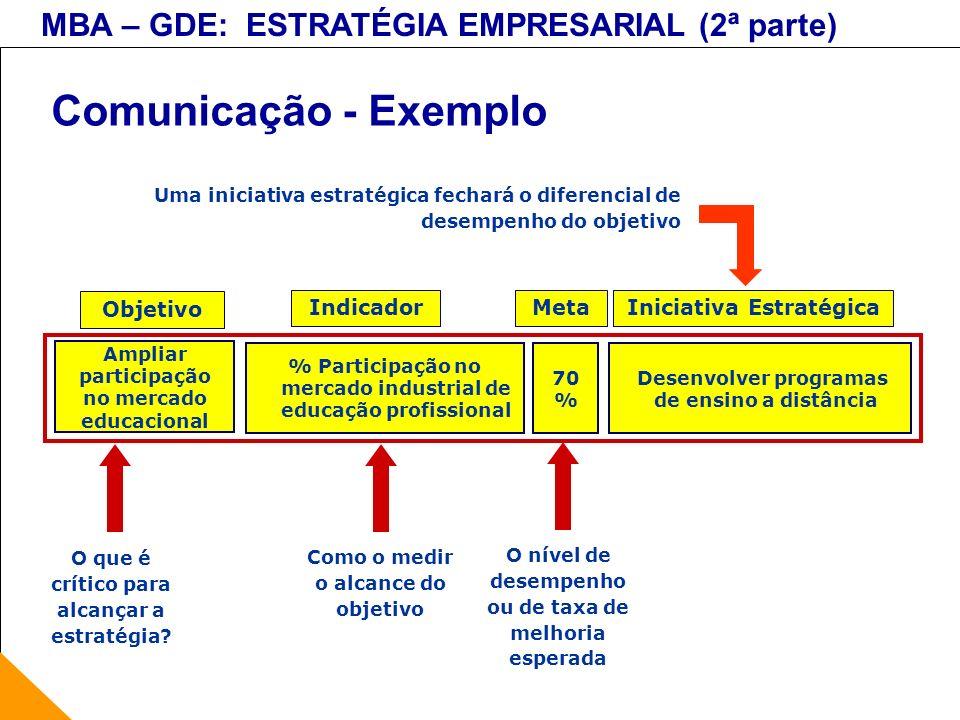 MBA – GDE: ESTRATÉGIA EMPRESARIAL (2ª parte) Comunicação - Exemplo Desenvolver programas de ensino a distância % Participação no mercado industrial de