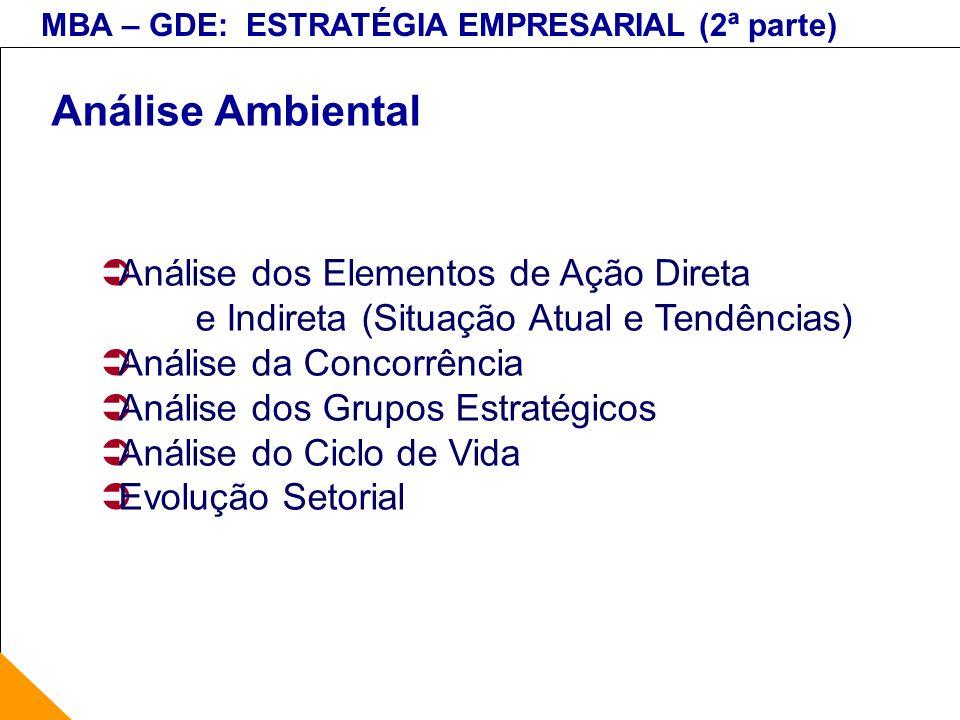 MBA – GDE: ESTRATÉGIA EMPRESARIAL (2ª parte) Análise Ambiental Análise dos Elementos de Ação Direta e Indireta (Situação Atual e Tendências) Análise d