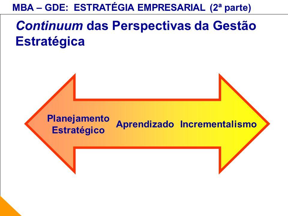 MBA – GDE: ESTRATÉGIA EMPRESARIAL (2ª parte) Lista de Verificação: Ambientes (4) De Ação Direta (cont.) Clientes Tipos Segmentos Estrutura Relacionamento Públicos Tipos Impactos Concorrentes Tipos Estrutura