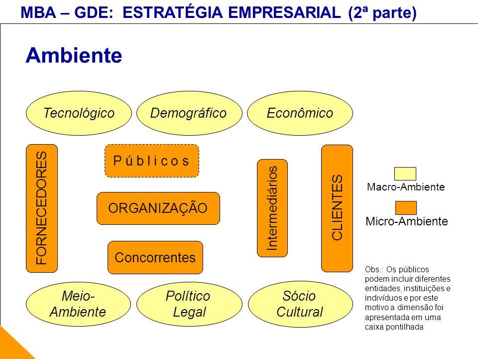 MBA – GDE: ESTRATÉGIA EMPRESARIAL (2ª parte) Ambiente Tecnológico EconômicoDemográfico Sócio Cultural Político Legal Meio- Ambiente FORNECEDORES ORGAN