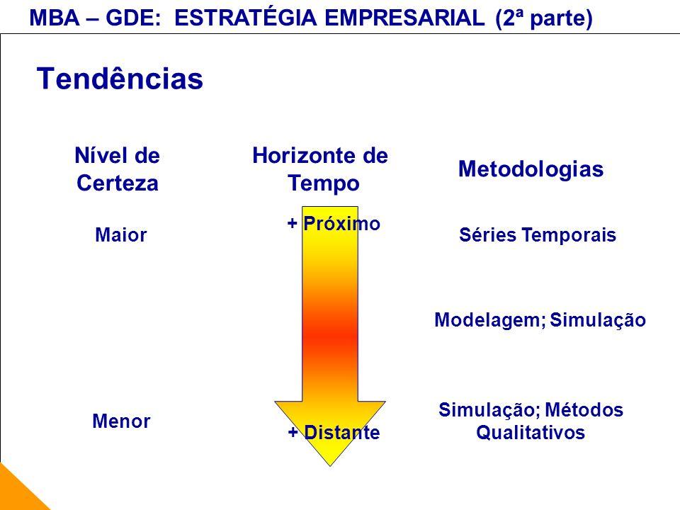 MBA – GDE: ESTRATÉGIA EMPRESARIAL (2ª parte) Tendências Horizonte de Tempo Nível de Certeza Metodologias + Próximo + Distante Maior Menor Séries Tempo