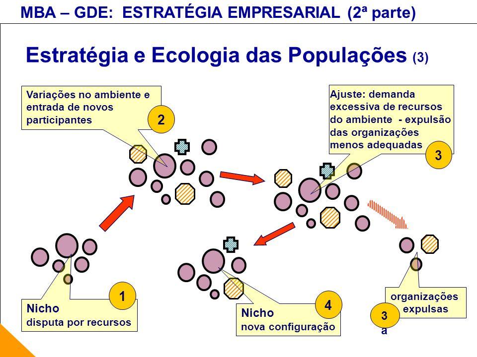 MBA – GDE: ESTRATÉGIA EMPRESARIAL (2ª parte) Estratégia e Ecologia das Populações (3) Nicho disputa por recursos 1 Nicho nova configuração 4 Ajuste: d