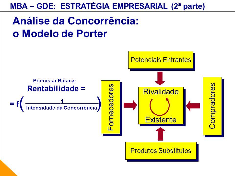 MBA – GDE: ESTRATÉGIA EMPRESARIAL (2ª parte) Análise da Concorrência: o Modelo de Porter Potenciais Entrantes Produtos Substitutos Fornecedores Compra