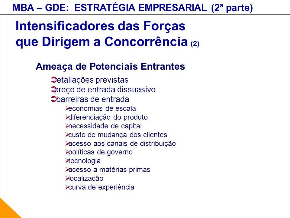 MBA – GDE: ESTRATÉGIA EMPRESARIAL (2ª parte) Intensificadores das Forças que Dirigem a Concorrência (2) Ameaça de Potenciais Entrantes retaliações pre