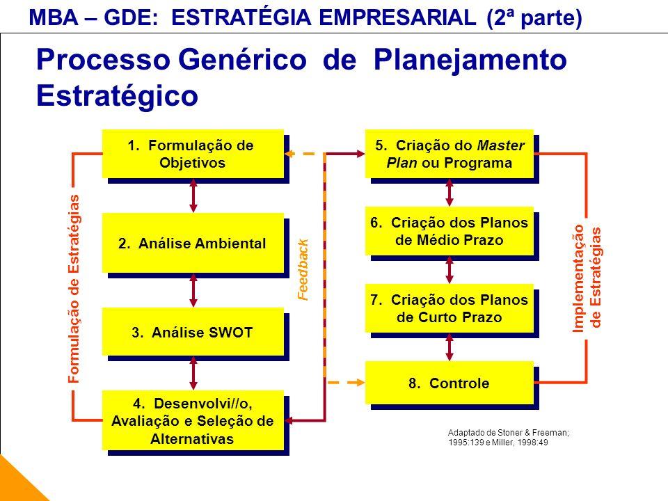 MBA – GDE: ESTRATÉGIA EMPRESARIAL (2ª parte) Objetivos Visão Missão Objetivos Metas Planos + genérico + específico em menor número em maior número Atemporal Horizonte de Tempo Negócio ou Organização Áreas Funcionais