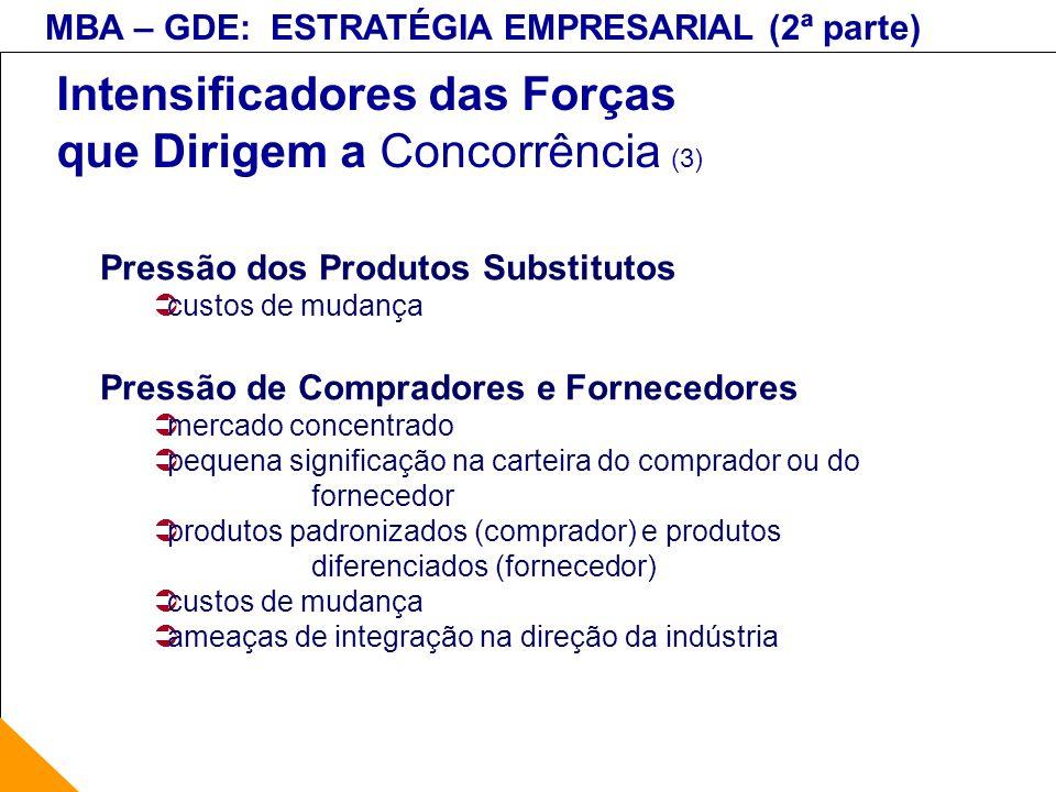 MBA – GDE: ESTRATÉGIA EMPRESARIAL (2ª parte) Intensificadores das Forças que Dirigem a Concorrência (3) Pressão dos Produtos Substitutos custos de mud