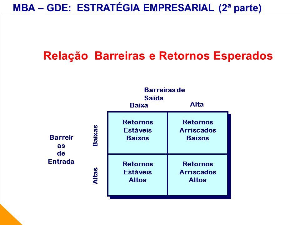 MBA – GDE: ESTRATÉGIA EMPRESARIAL (2ª parte) Relação Barreiras e Retornos Esperados Barreir as de Entrada Barreiras de Saída Baixa s Alta s Baixas Ret