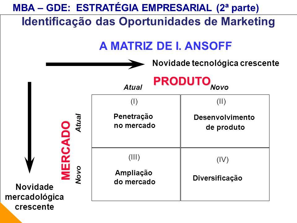 MBA – GDE: ESTRATÉGIA EMPRESARIAL (2ª parte) Novidade tecnológica crescente Novidade mercadológica crescente PRODUTO MERCADO AtualNovo Atual Novo Pene